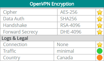Обзор TunnelBear VPN